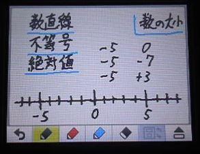 数学 身に付く解く力 中1|2.数と数直線 …
